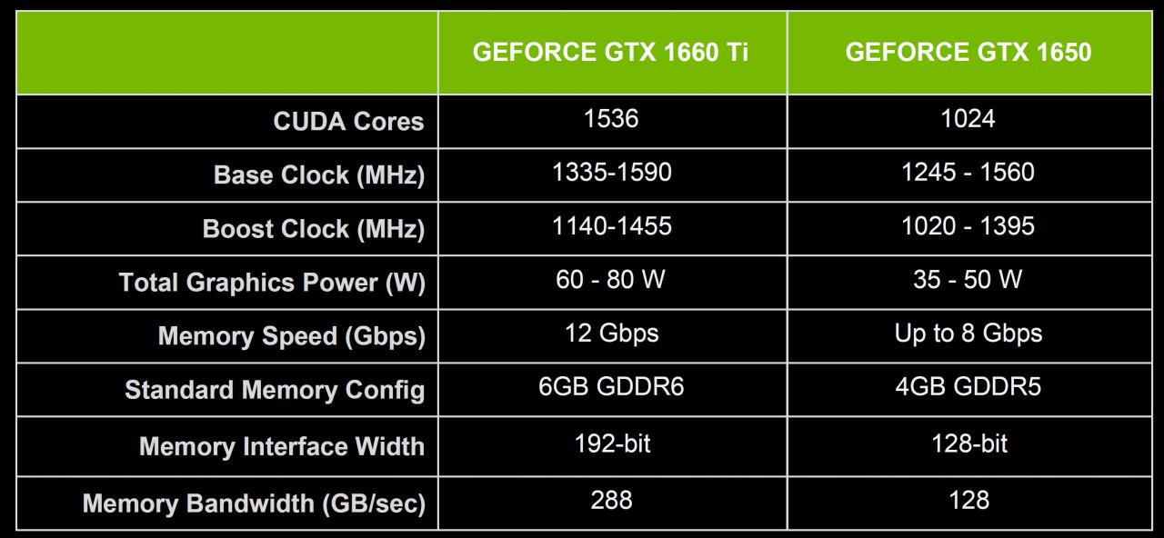 GeForce GTX 1660 Ti i GeForce GTX 1650 trafiają do laptopów