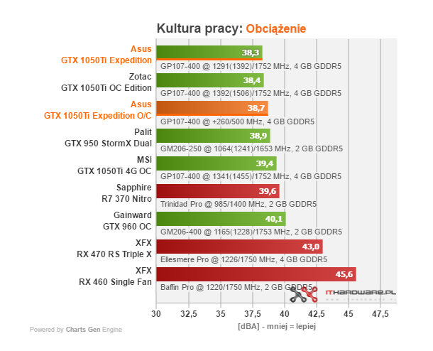 Test karty graficznej Asus GTX 1050 Ti 4 GB Expedition