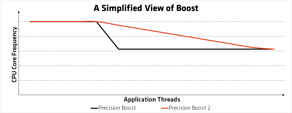 Precision Boost 2 - co to jest?