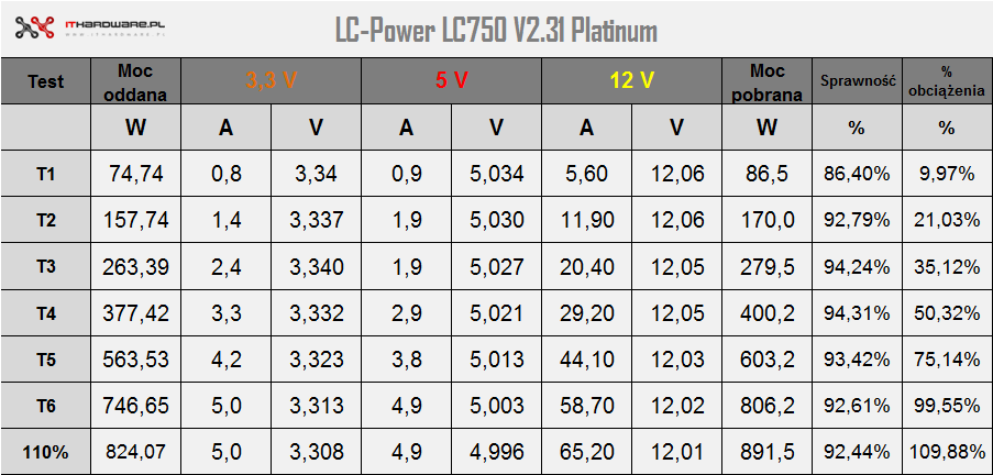 LC-Power LC750 V2.31 Platinum - test