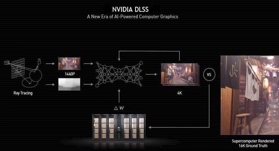 Deep Learning Super Sampling z natywnym wsparciem w silniku Unity 2021.2