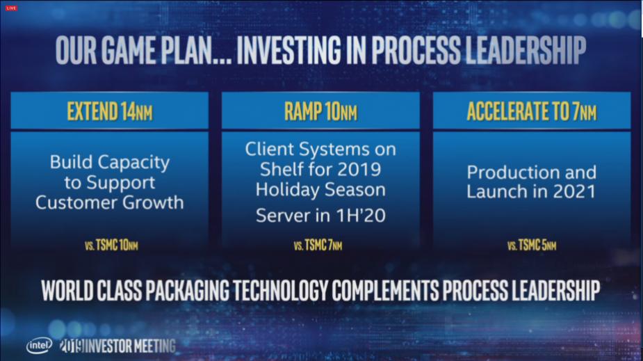Intel rozpocznie wysyłanie 10 nm CPU Ice Lake w czerwcu, 7 nm GPU w 2021 r.