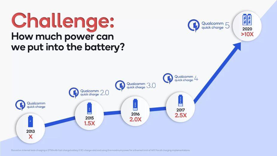 Quick Charge 5 - Qualcomm prezentuje szybkie ładowanie o mocy 100 W
