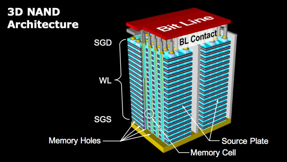 W2021 roku spodziewać mamy się 140-warstwowych pamięci NAND