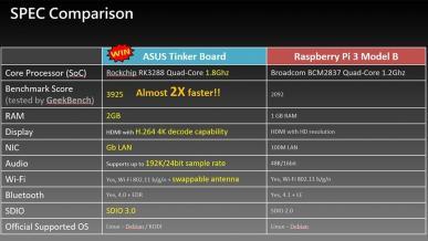 ASUS będzie konkurować z Raspberry Pi 3. Poznaj Thinker Board