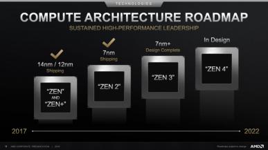 5 nm CPU Zen 4 w 2021 roku. Uzyski 5 nm procesu TSMC wyprzedziły już 7 nm