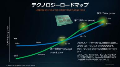 AMD EPYC Milan Zen 3 z wyższą wydajnością niż 10 nm Ice Lake-SP Intela