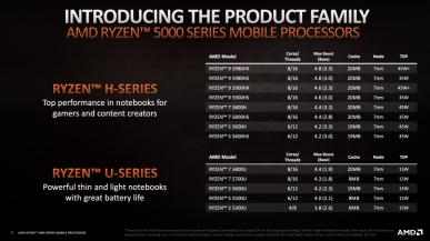 AMD prezentuje mobilne procesory Ryzen 5000