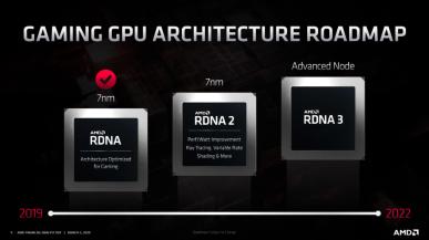 AMD zapowiada architekturę RDNA 2 i GPU Navi 2x. Premiera w tym roku