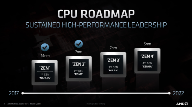 AMD Zen 3 - procesory Ryzen 4000 i EPYC Milan zadebiutują pod koniec roku